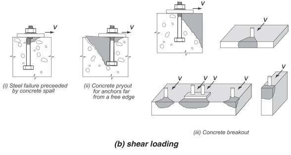 Anchoring to Concrete: Tensile Loadings Criteria | | The
