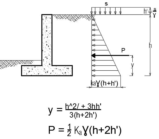 Retaining Wall: A Design Approach | | The Structural World