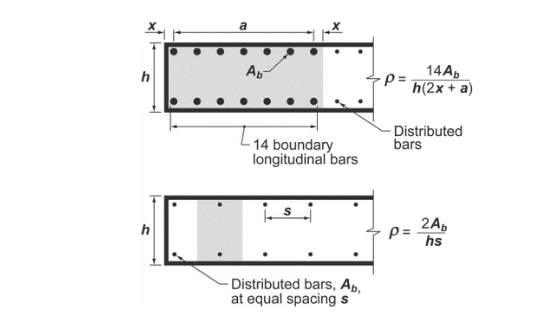 Figure R18.10.6.5: Longitudinal Reinforcement Ratios for Typical Wall Boundary Condition