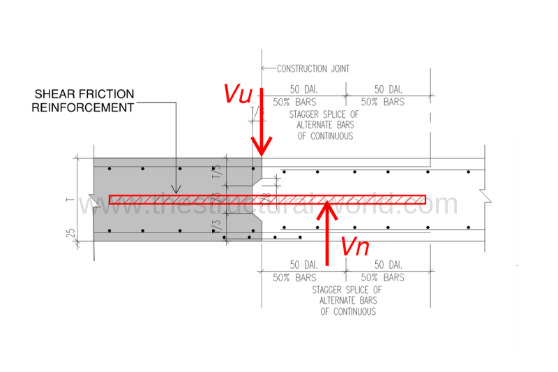 Design Strips in CSI SAFE | | The Structural World