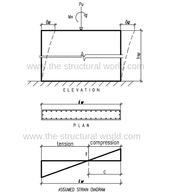 Shear Wall Diagram Forces and Stresses