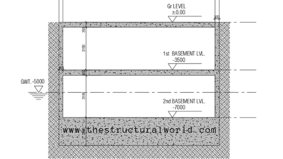 Hydrostatic Uplift Check in Basements & Substructures
